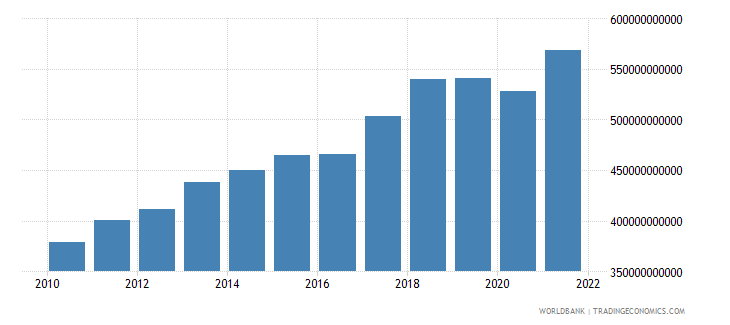 singapore imports of goods and services constant 2005 us$ wb data