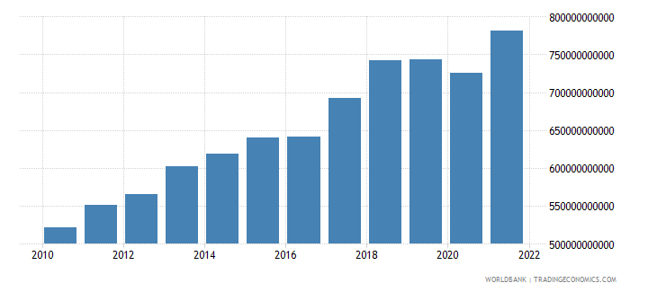 singapore imports of goods and services constant lcu wb data