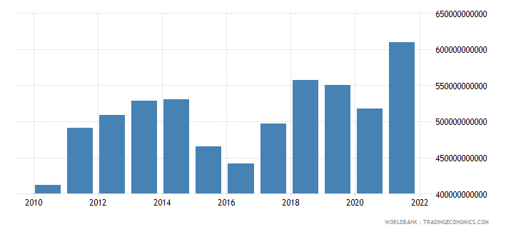 singapore imports of goods and services us dollar wb data