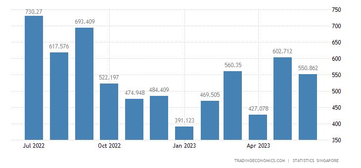 Singapore Imports of Iron & Steel