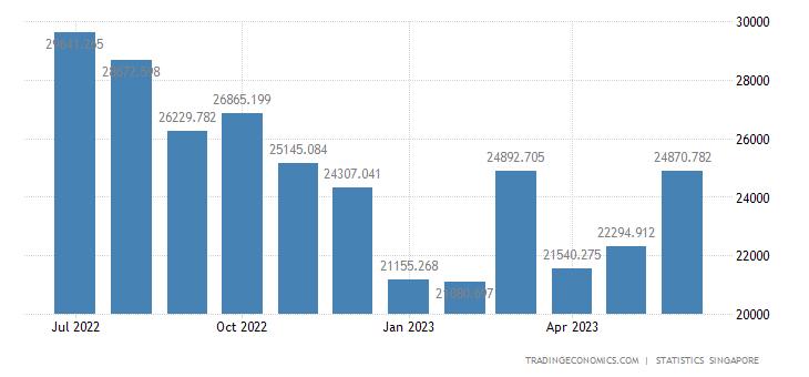 Singapore Imports of Machinery & Transport Equipment