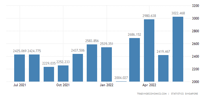 Singapore Imports of Manufactured Goods