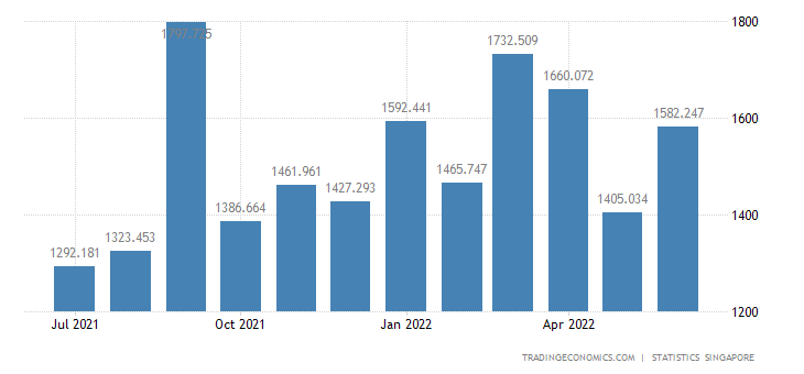 Singapore Imports of Media Products & Plastic Articles
