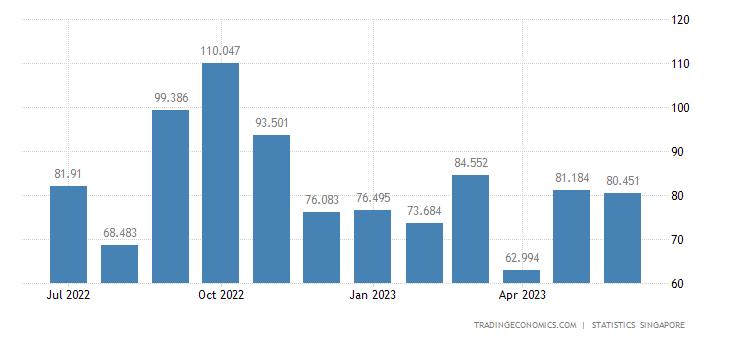 Singapore Imports of Metalliferous Ores & Metal Scrap