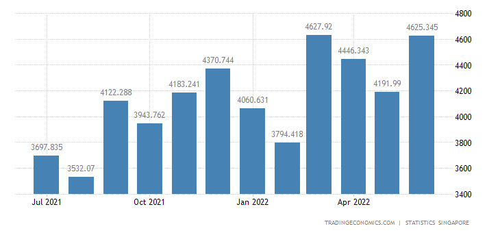 Singapore Imports of Miscellaneous Manufactured Articles