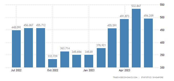Singapore Imports of Non-ferrous Metals