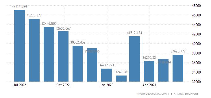Singapore Imports of Non Oil