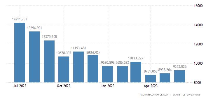 Singapore Imports of Oil | 2019 | Data | Chart | Calendar