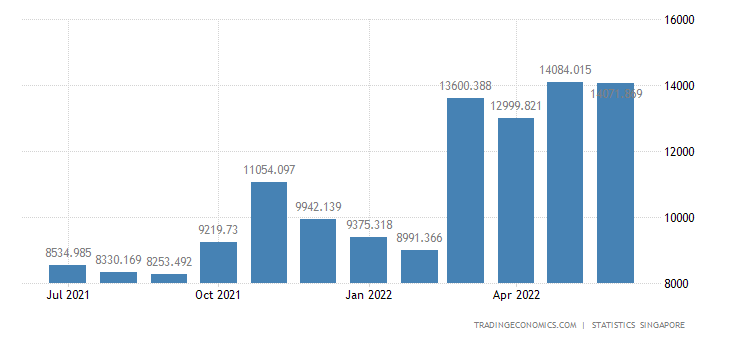 Singapore Imports of Oil