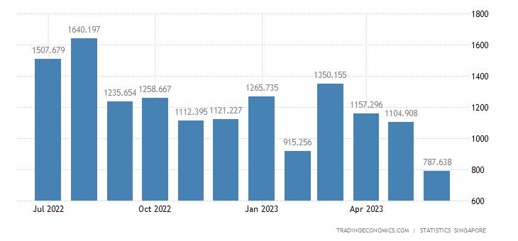Singapore Imports of Organic Chemicals