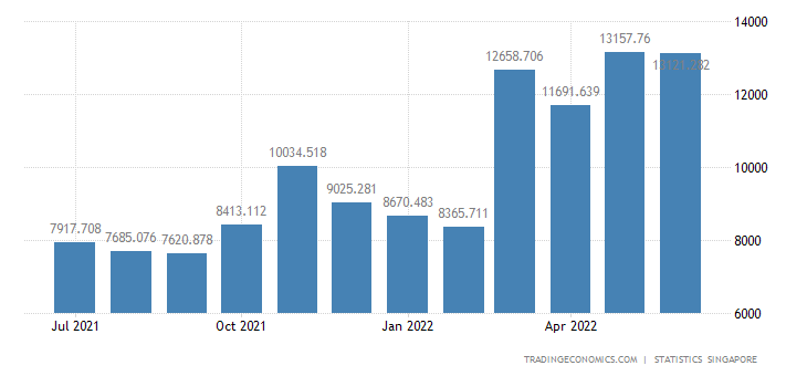 Singapore Imports of Petroleum & Products & Related Products
