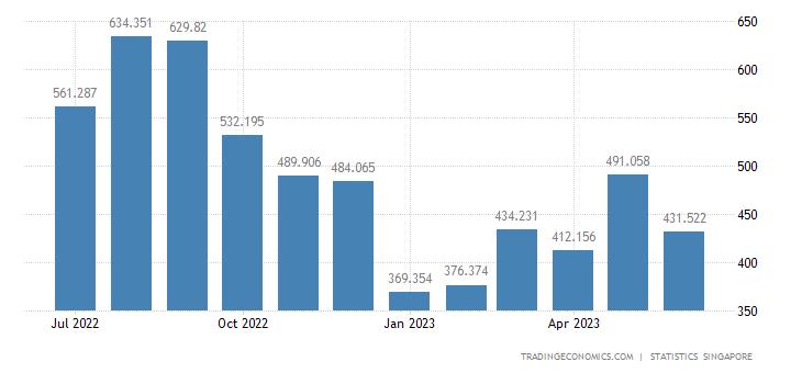Singapore Imports of Plastics In Primary Forms