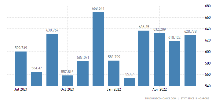 Singapore Imports of Preparations