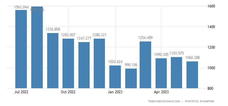 Singapore Imports of Professional Scientific & Controlling