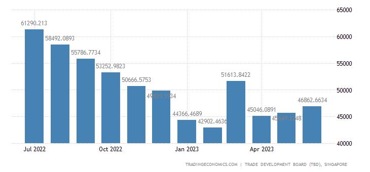 Singapore Imports of Retained