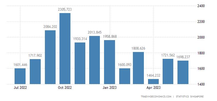 Singapore Imports of Telecommunications Equipment Nes