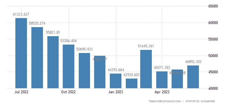 Singapore Imports of