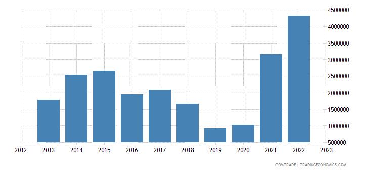 singapore imports paraguay