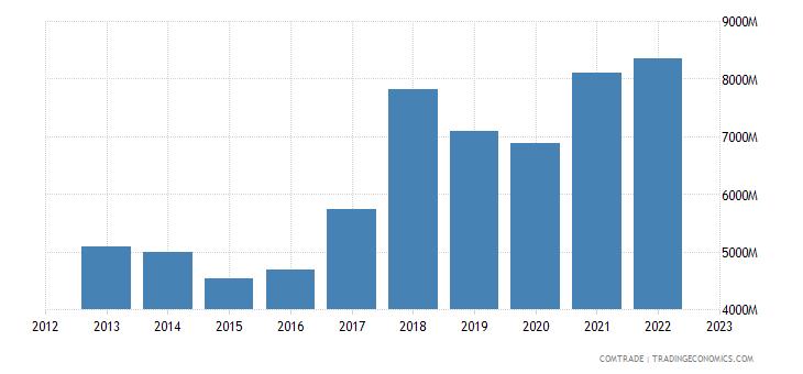 singapore imports philippines