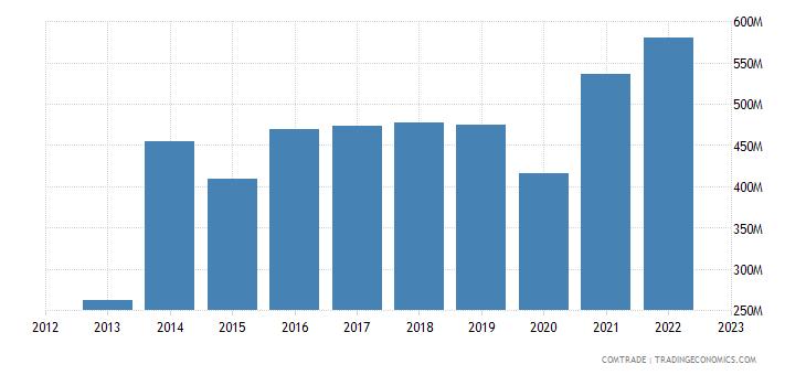 singapore imports poland