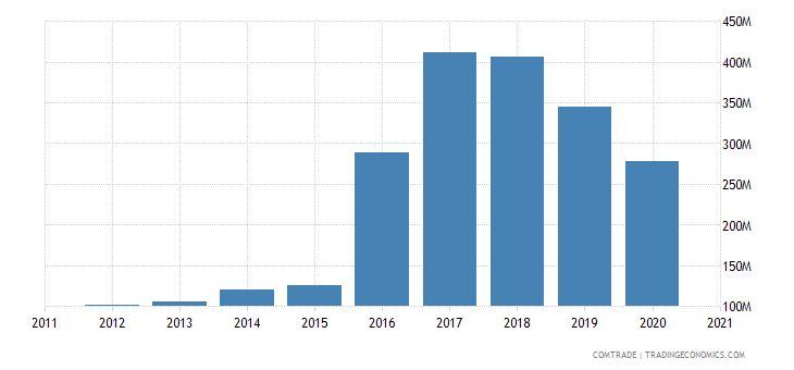 singapore imports portugal