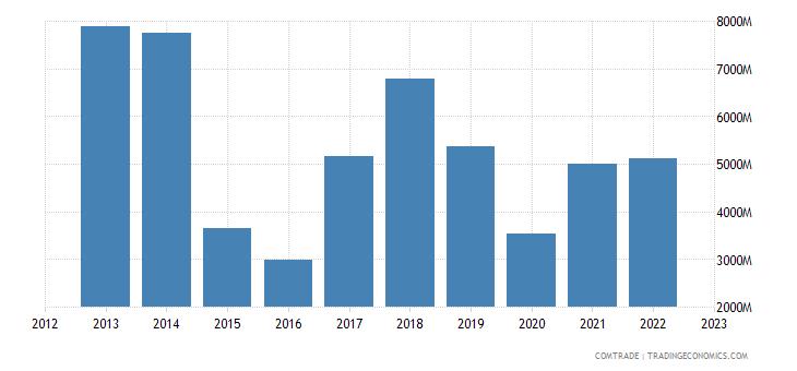 singapore imports qatar