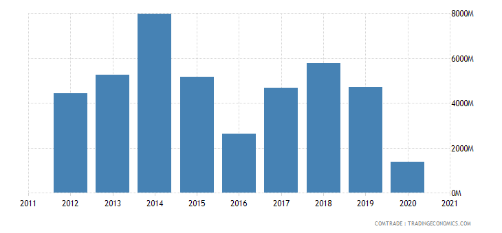 singapore imports russia