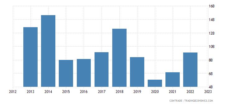 singapore imports saudi arabia