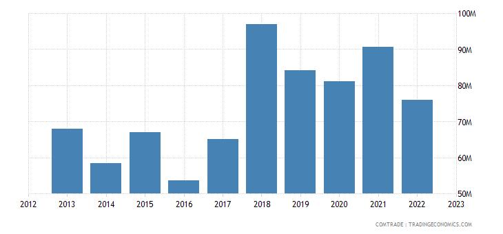 singapore imports slovakia
