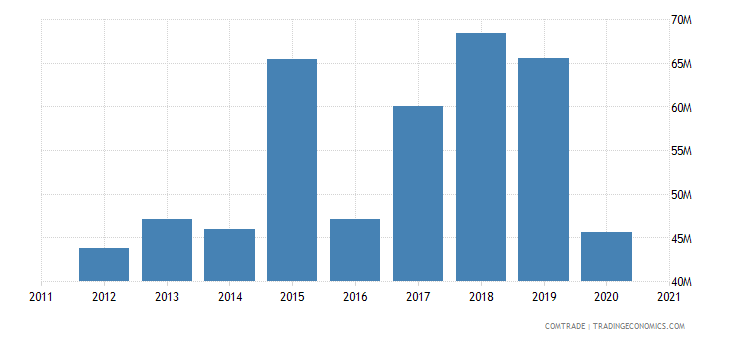 singapore imports slovenia