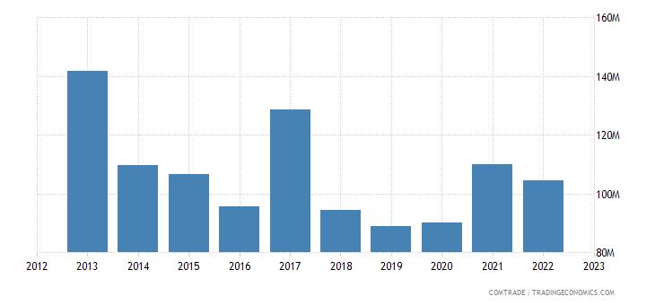 singapore imports sri lanka