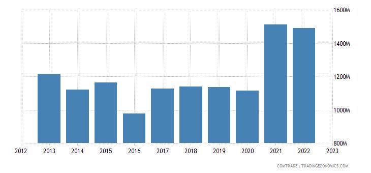 singapore imports sweden