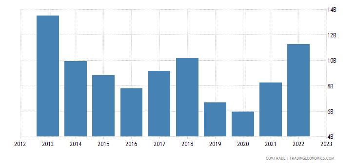 singapore imports switzerland