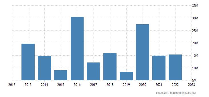 singapore imports tanzania