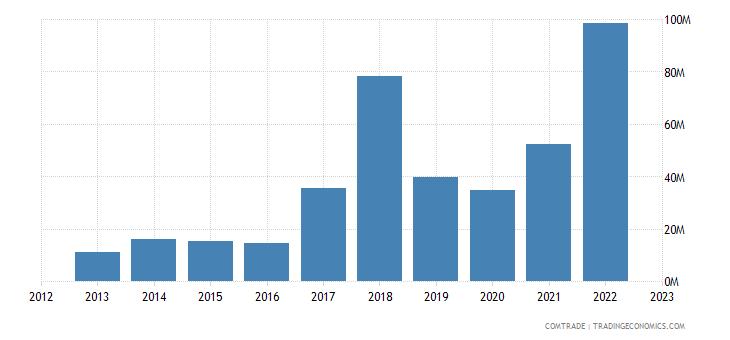 singapore imports tunisia