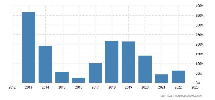 singapore imports ukraine