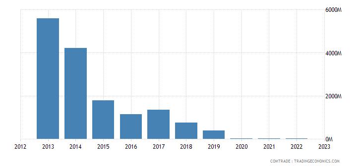 singapore imports venezuela