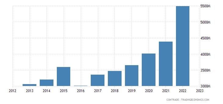 singapore imports vietnam