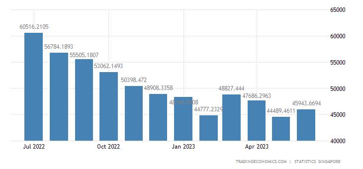 Singapore Imports | 2019 | Data | Chart | Calendar