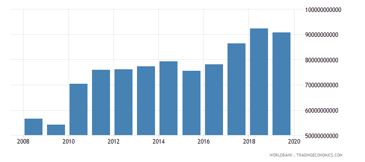 singapore industrial production constant us$ seas adj  wb data