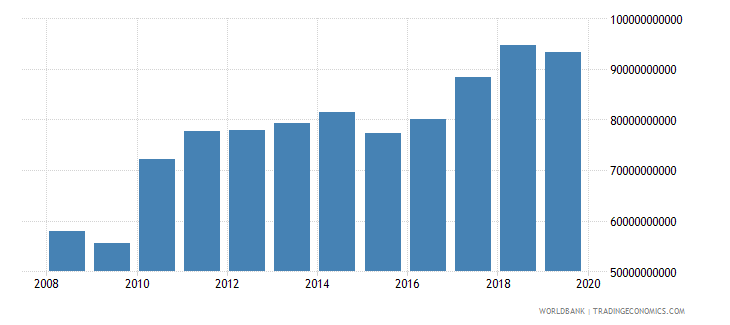singapore industrial production constant us$ wb data