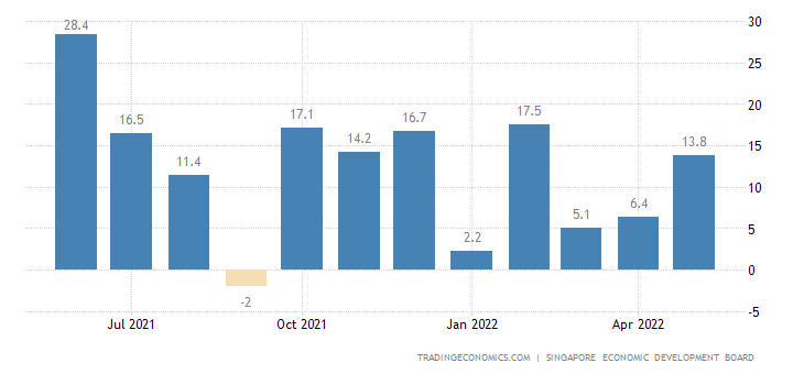 Singapore Manufacturing Production