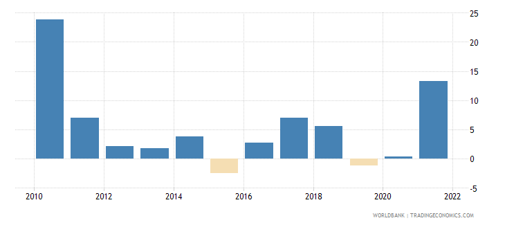 singapore industry value added annual percent growth wb data