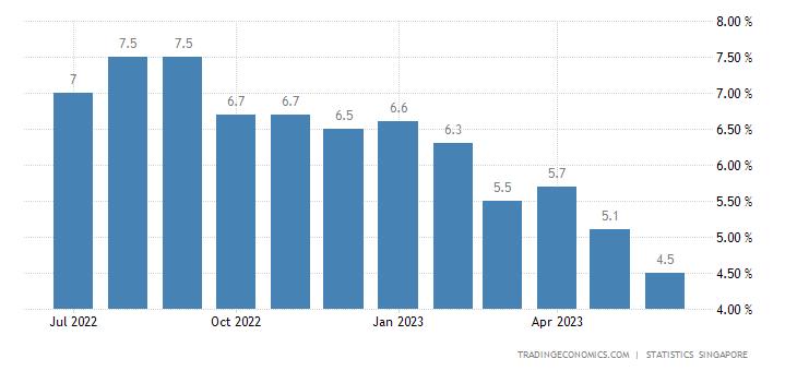 trading economics singapore