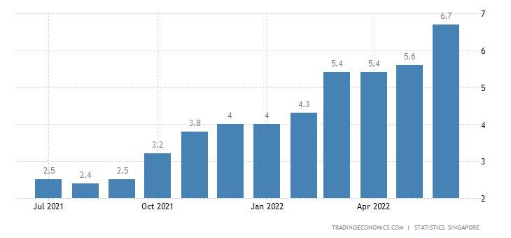 Singapore Inflation Rate | 2019 | Data | Chart | Calendar | Forecast