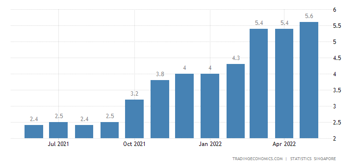 Singapore Inflation Rate | 2019 | Data | Chart | Calendar
