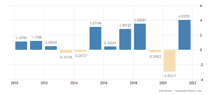 singapore inflation gdp deflator annual percent wb data
