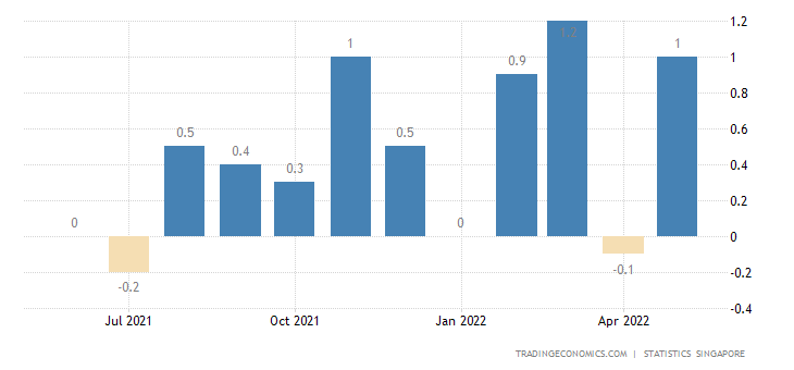 Singapore Inflation Rate Mom