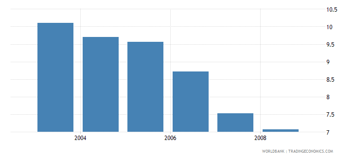 singapore information and communication technology expenditure percent of gdp wb data