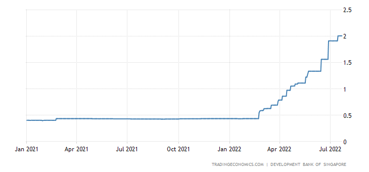 Singapore Three Month Interbank Rate